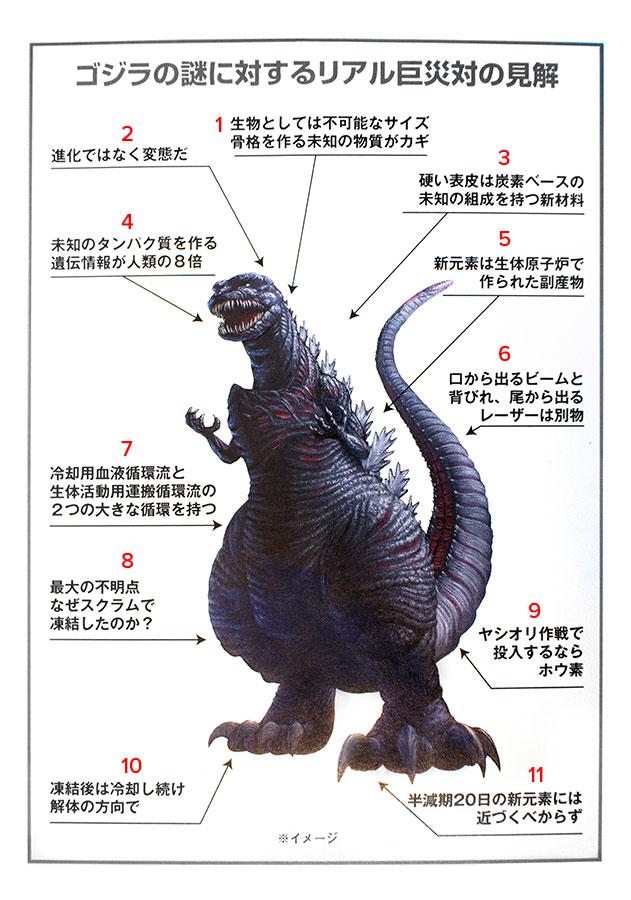 Inside Shin Godzilla  U2013 Mykaiju Godzilla